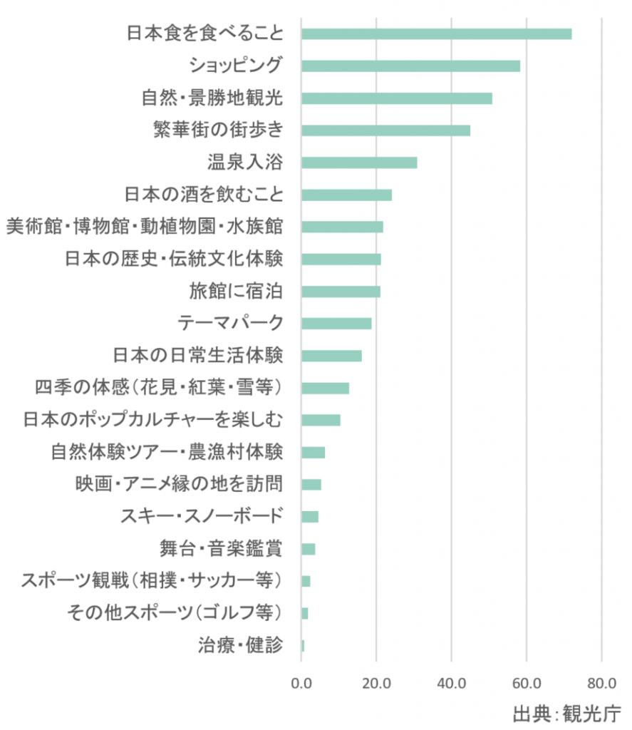 訪日外国人客が日本で期待していることナンバー1は食事